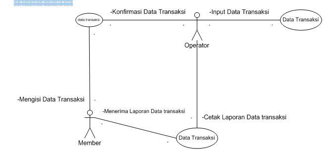 View pemodelan si koperasi simpan pinjam information technology note use case diagram ccuart Image collections